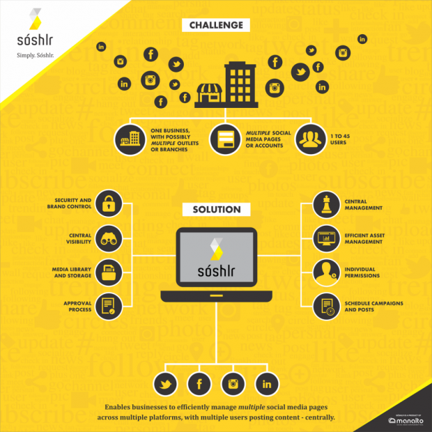 Soslhr infographic benefits for businesses | LuxCloud Sales Partner
