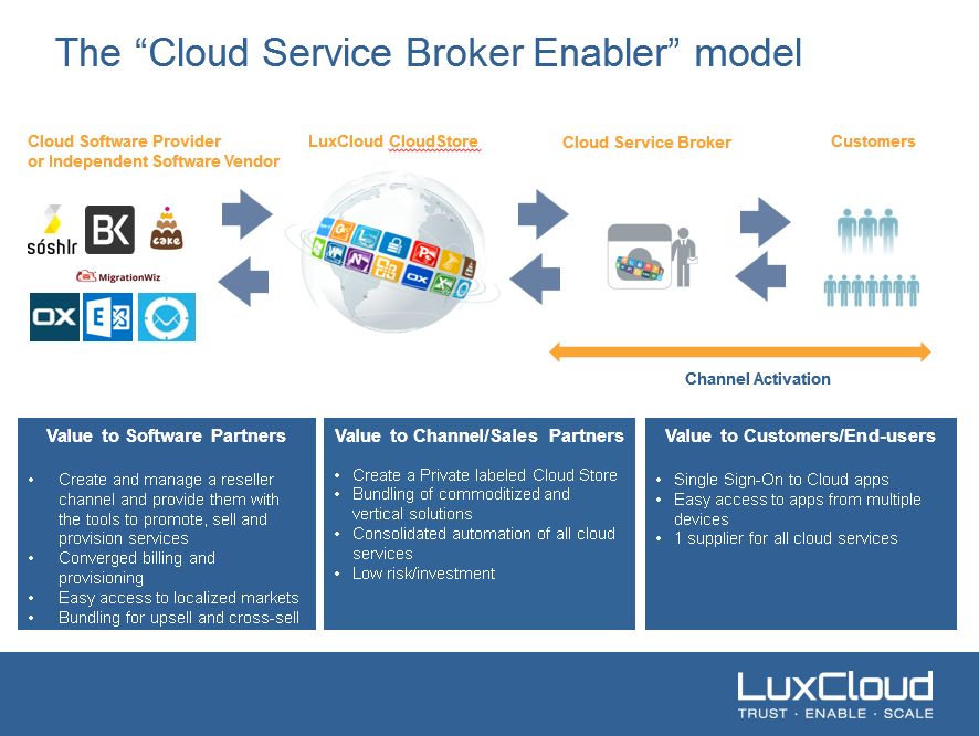 a multi obs framework for cloud brokerage services The solution to be outlined is a windows service designed to process several message queues each is processed by multiple message service framework.