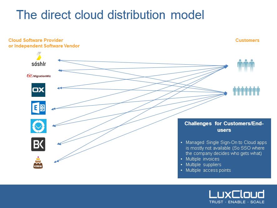 direct_cloud_model
