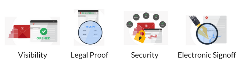 Visibility, Legal Proof, Security and Electronic Signoff from RMail
