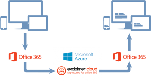 Exclaimer Signatures for Office 365